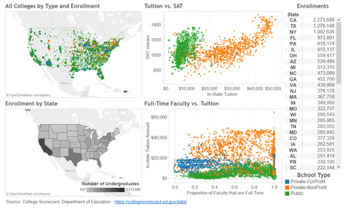 Analyzing Public Data with Tableau
