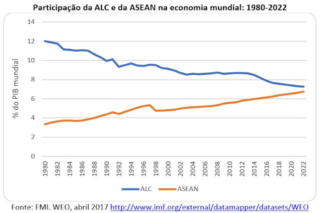 Os países da ASEAN se preparam para a Revolução 4.0