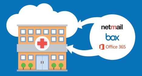 Netmail Consolidates, Monitors, and Audits Live Data in Office 365 and Box.com with On-Premise Data for Strategic Healthcare Provider, MedShift