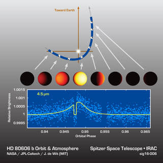 HD 80606b Light Curve