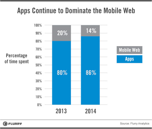 Mobile Apps Continue to Dominate the Mobile Web