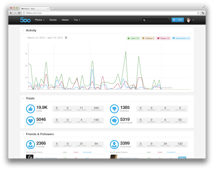 500px Adds Sets and Analytics-watermarquee