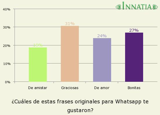 80 Frases Y Estados Para Whatsapp Originales Innatia Com
