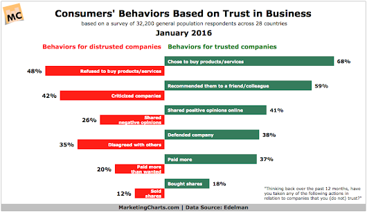 Impact of Trust in Businesses on Consumer Actions