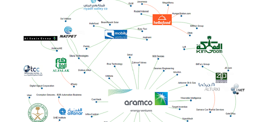 The Kingdom Of Tech: Mapping Saudi Arabia's Investors And Their Startup Bets