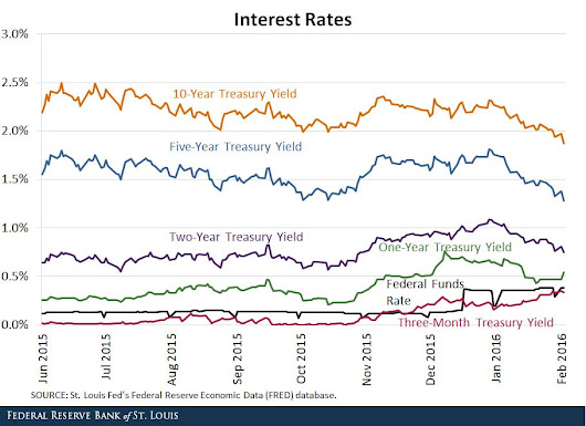 Not All Interest Rates May Rise after Liftoff