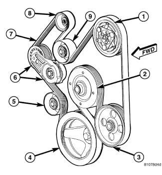 2006 dodge ram 1500 serpentine belt diagram v6 2006 dodge ram 1500 5 7 serpentine belt diagram wiring diagrams dat  2006 dodge ram 1500 5 7 serpentine belt