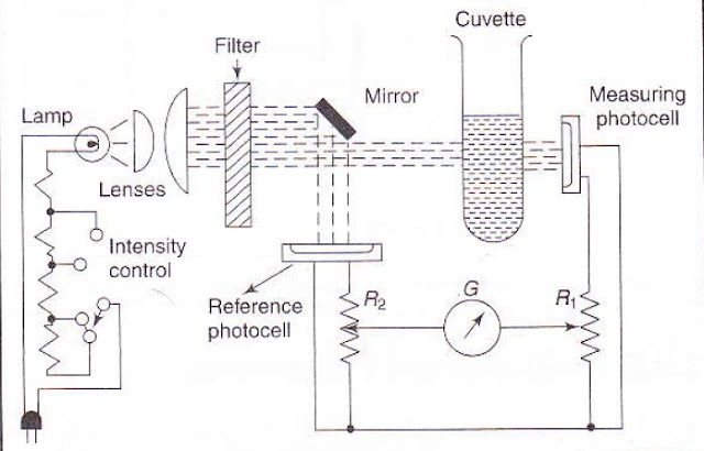 Double Beam Filter Photometer - with Working Principle