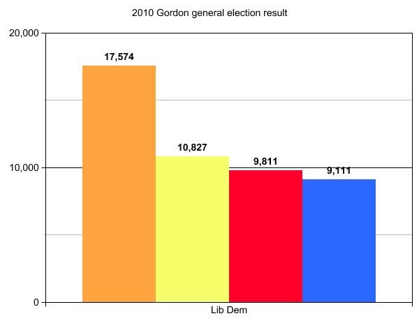 gordon2010