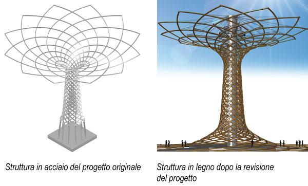 L Albero Della Vita Disegno Da Colorare Coloratutto Website