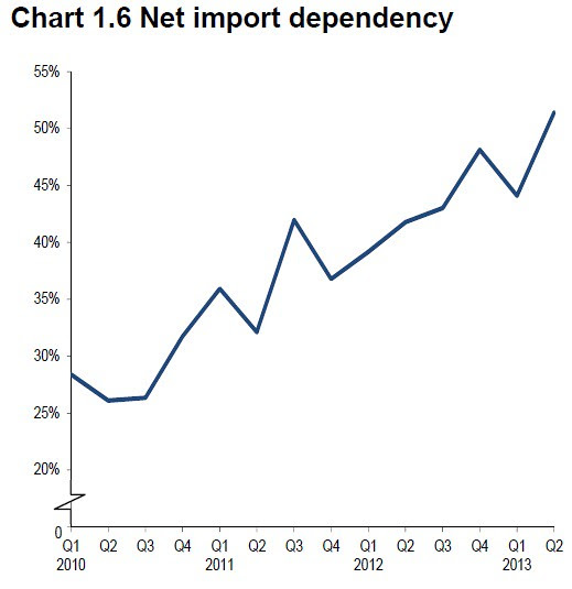 Uk energy import dependency