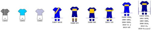 Camisetas_del_Boca_Juniors_1905_-_2015