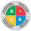 How The Disc Assessment Helps Your Career
