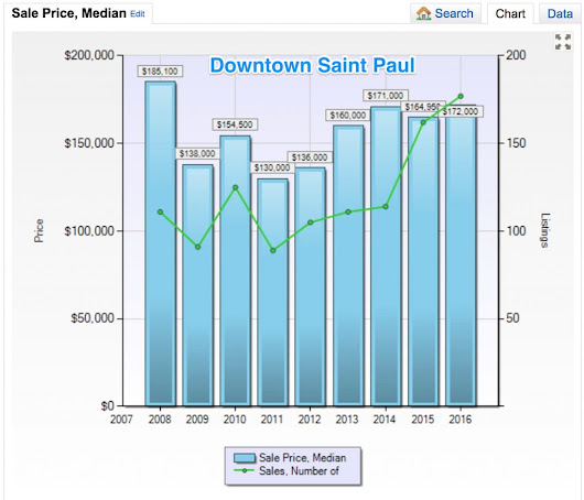 Downtown Condo sales strong