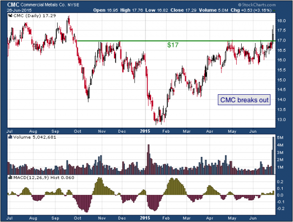 1-year chart of Commercial Metals (NYSE: CMC)