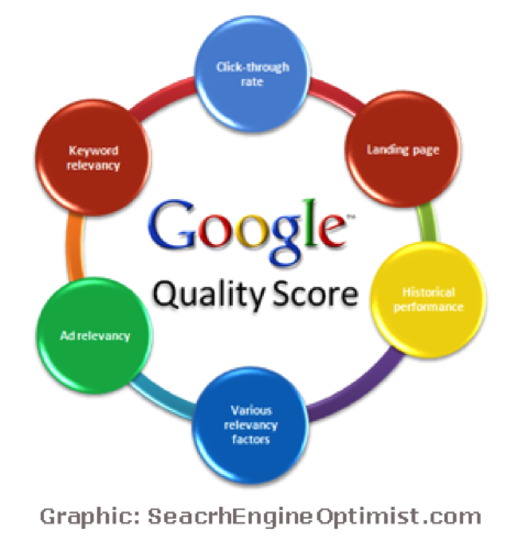 5 Landing Page Tips To Help Improve AdWords Quality Score