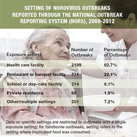 Outbreaks in health care facilities accounted for almost 63% of the norovirus outbreaks reported through the National Outbreak Reporting System from 2009 through 2012. 22% of outbreaks occurred in restaurants or banquet facilities. The remaining 15% of the reported outbreaks occurred in schools or day-care facilities, a private residence, or other settings.