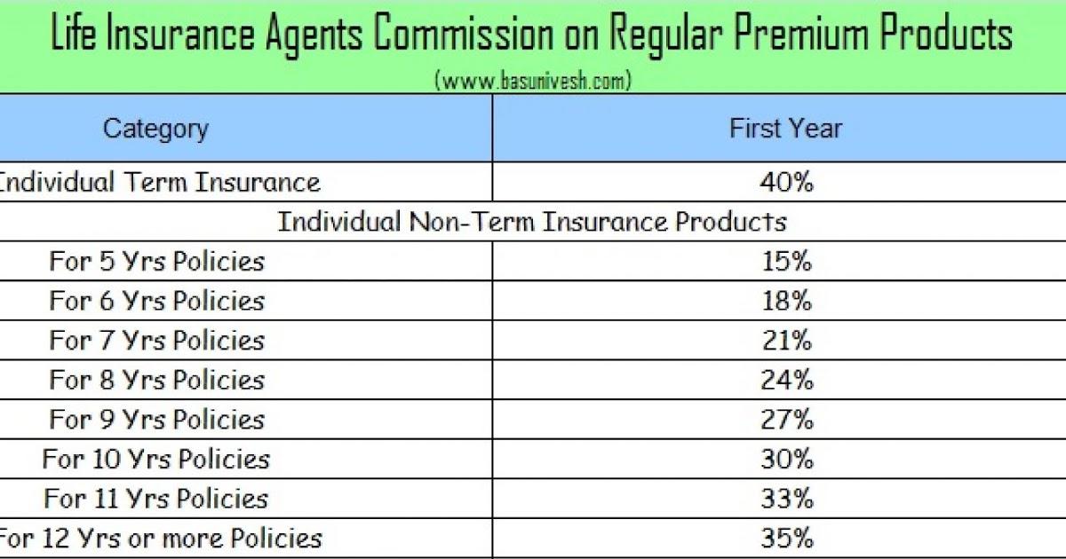 Whole Life Insurance Rates Chart - miza