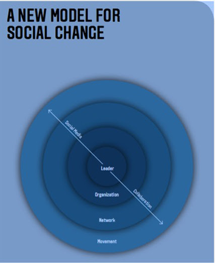 Building Networks and Movements for Social Change (SSIR)