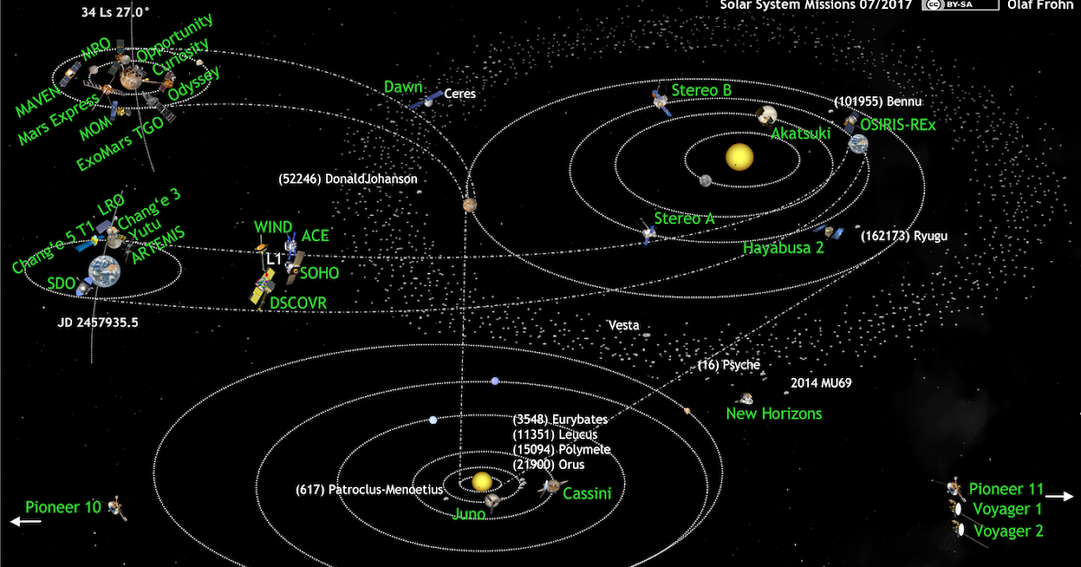 Space It S It S Solar System Missions Update 07 2017