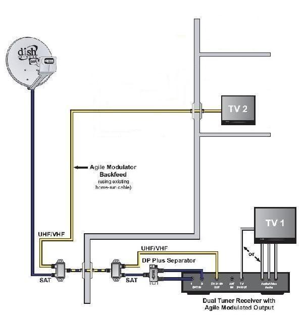 DIAGRAM] Dish Vip 612 Wiring Diagram FULL Version HD Quality Wiring Diagram  - PVDIAGRAM.FESTIVALACQUEDOTTE.ITDiagram Database
