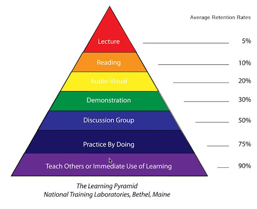Learning by doing - Repetition and Awareness -