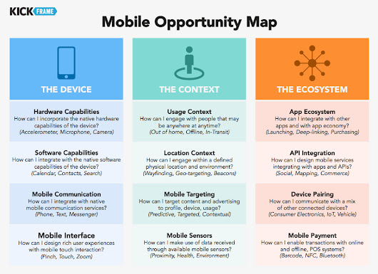 Mobile Opportunity Map