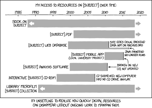 xkcd: Digital Resource Lifespan