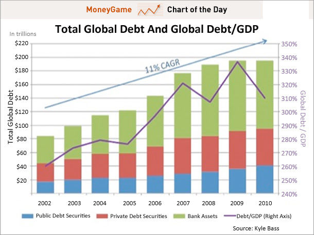 total global debt