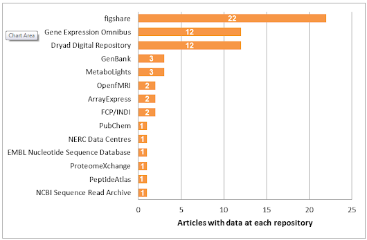 Repository Highlight: figshare and the crucial service of generalist repositories : Scientific Data