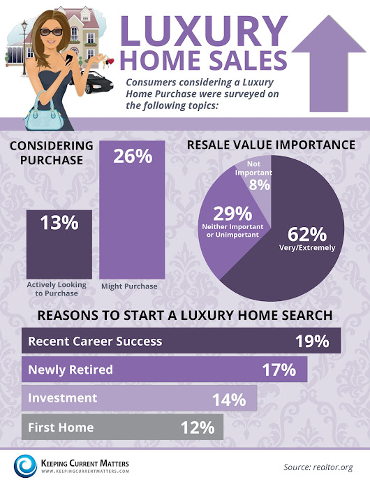 Luxury Homes Sales [INFOGRAPHIC] | Keeping Current Matters