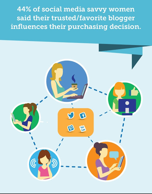 How Do Social Media Networks Influence Internet Purchases? – Pinnacle Cart's eCommerce Blog - Tips for online sales success
