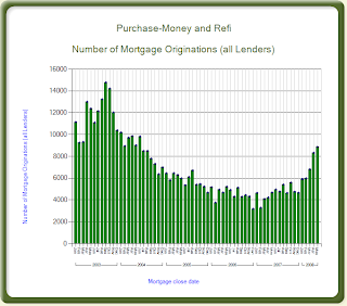 Monthly FHA Mortgage Data for Texas