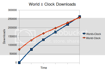 World+Clock Download Numbers
