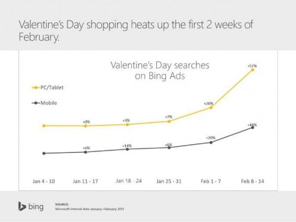 valentines-day-insights