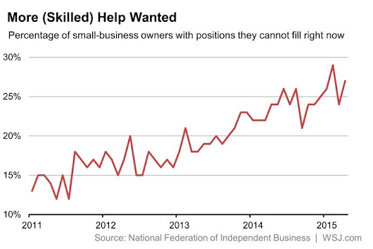 Small-Business Owners Were More Upbeat and Ready to Hire in April