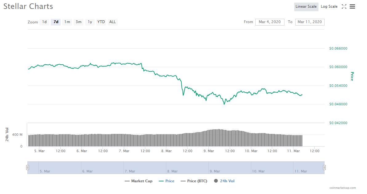 Dogecoin Stock Chart - Analysis for Polkadot, ChainLink ...