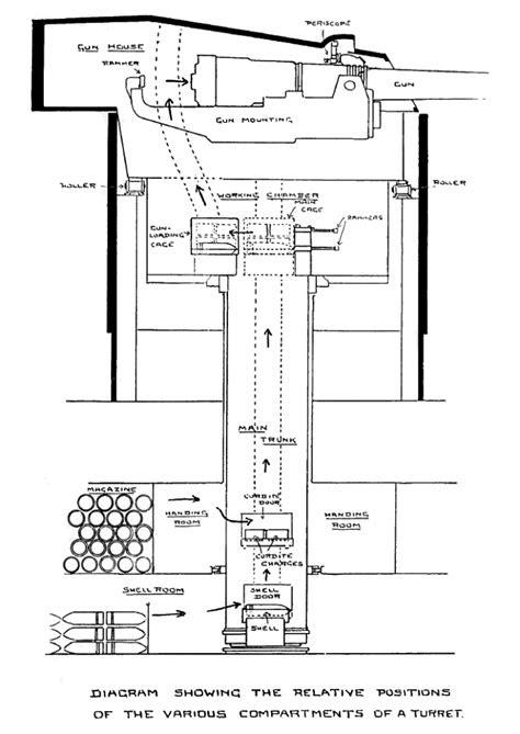 Battleship Design and Anti Flash   The Battle of Jutland