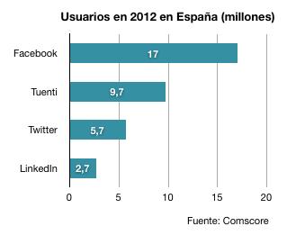 Usuarios-activos-de-redes-sociales-en-España-2013-Comscore