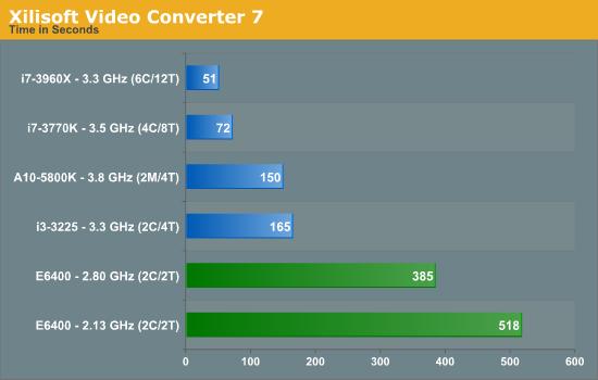 Xilisoft Video Converter 7