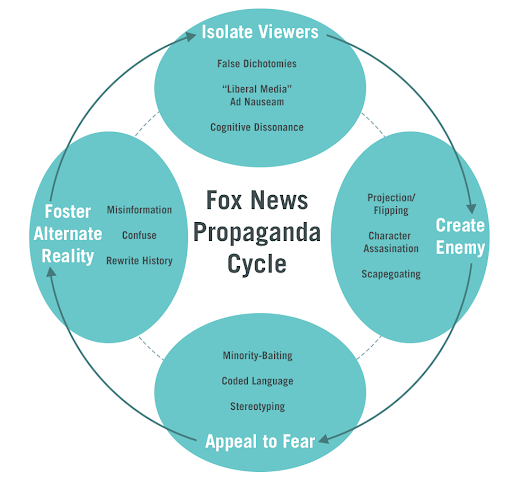 This Is How Fox News Brainwashes Its Viewers: Our In-Depth Investigation of the Propaganda Cycle | Autostraddle