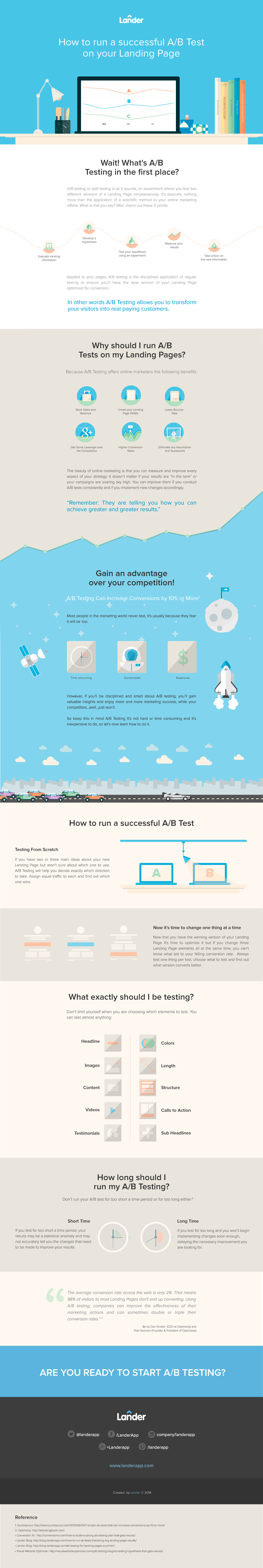 How to run a successful A/B test on your landing page - #infographic