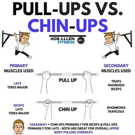 pull ups  chin ups  isnt   chin  pull