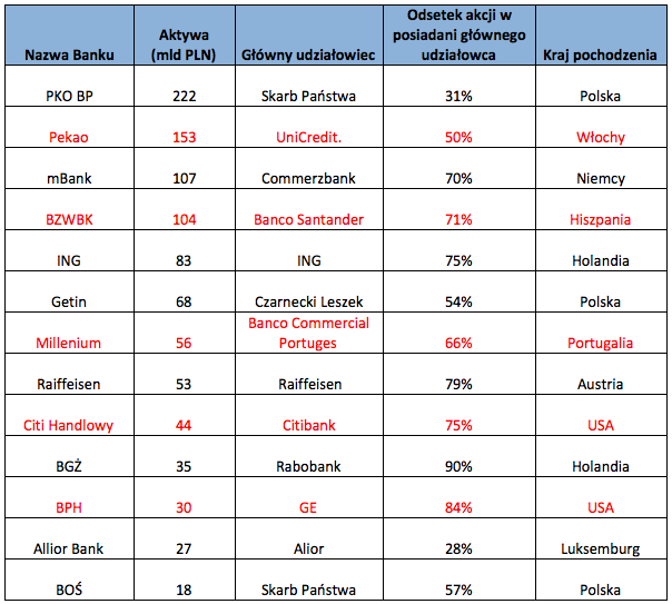 Banki polski i ich zagraniczni właściciele