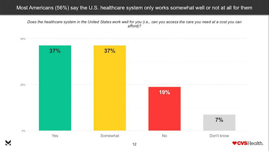 Survey Shows Americans Want Healthcare Reform, But Are Also Cynical And Afraid Of Change