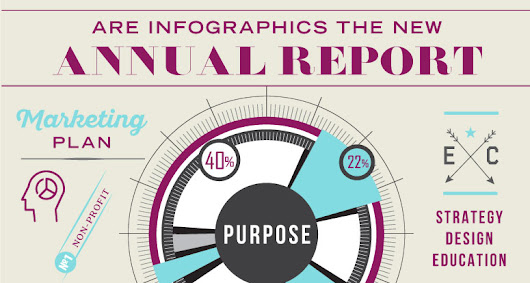 Are infographics the new Annual Report? | Epstein Creative Group | Branding, Marketing, Graphic Design, Web Design, Logo Design | Rockville MD, Washington DC
