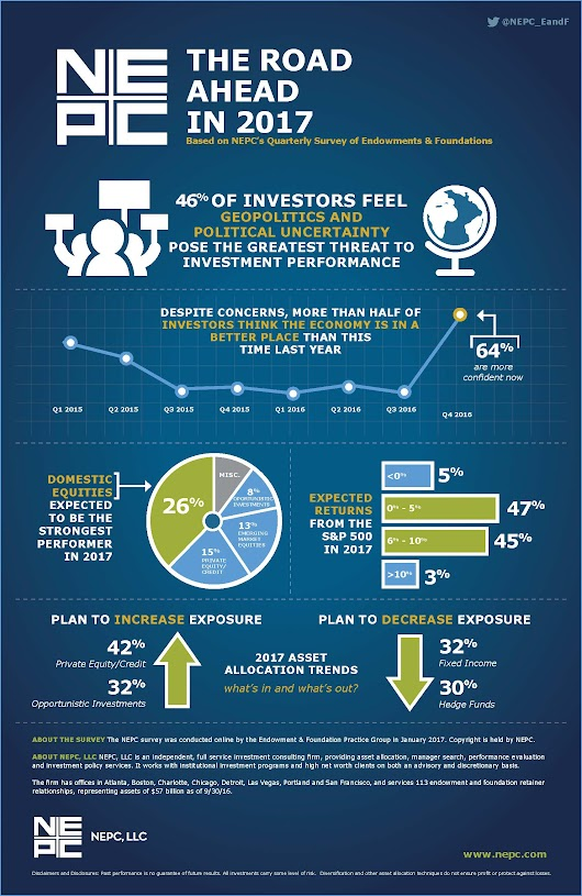 2016 Q4 Endowment & Foundation Survey Results and Infographic