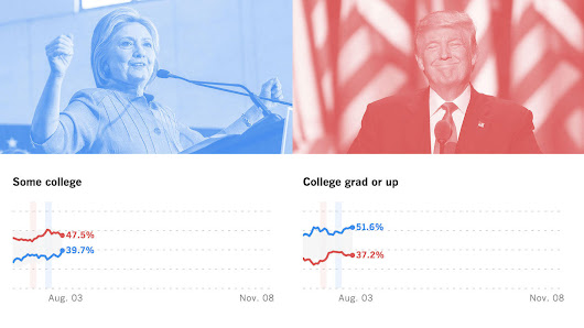 Where the presidential race stands today: The USC Dornsife / Los Angeles Times poll