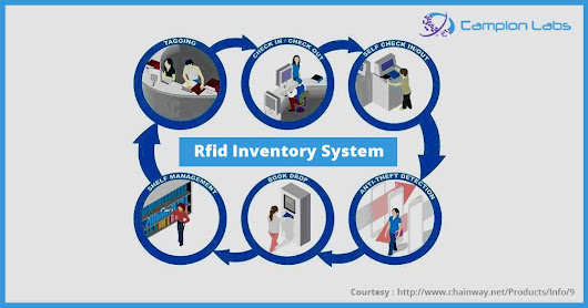 Changing livestock inventory with RFID systems