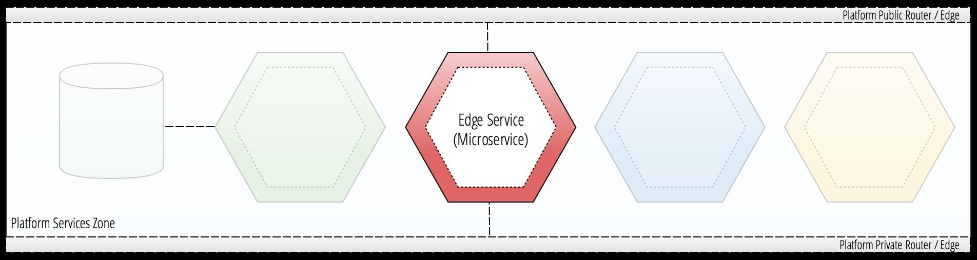 Edge service